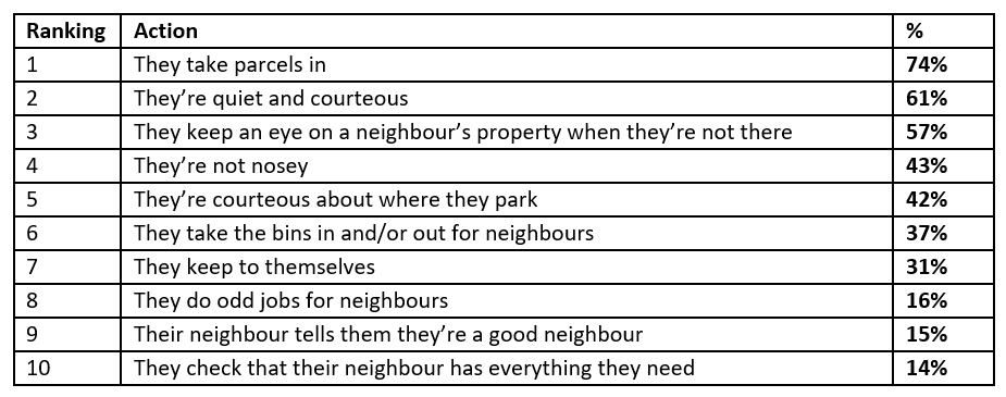top 10 neighbour traits