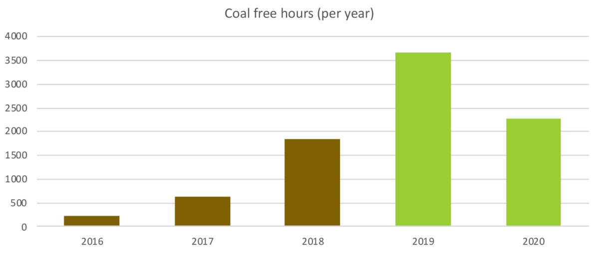 67 days coal free - a major milestone on the journey to a greener Britain - Image 9