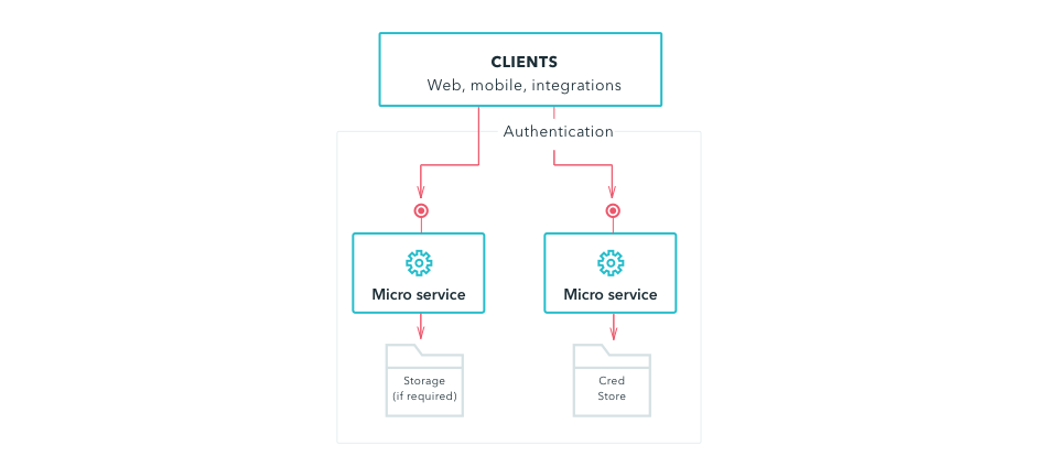 microservices architecture security service