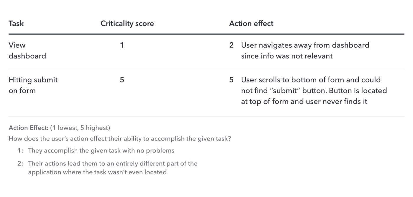 4-step plan for generating actionable feedback from usability testing