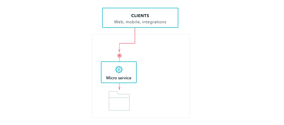 microservices architecture - single service