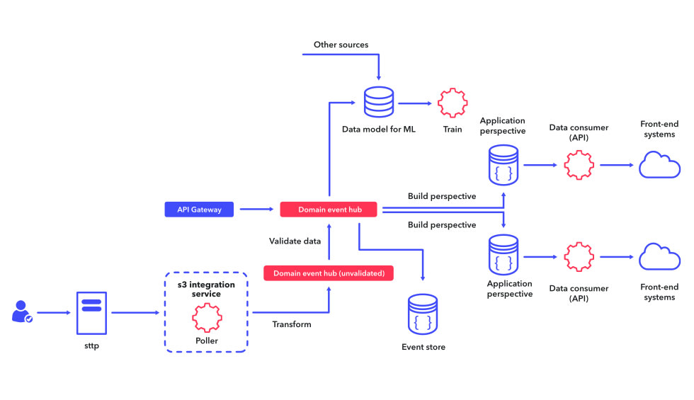 How to build and use machine learning models