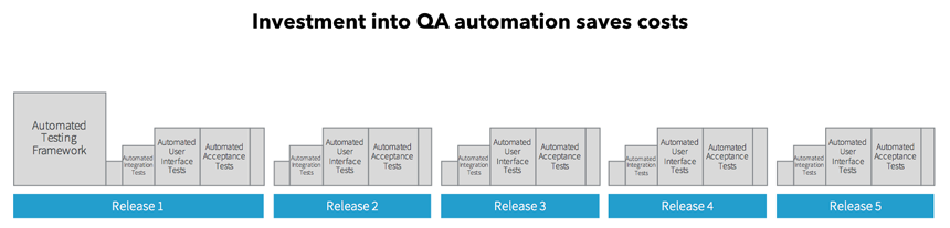 QA automation costs - agile
