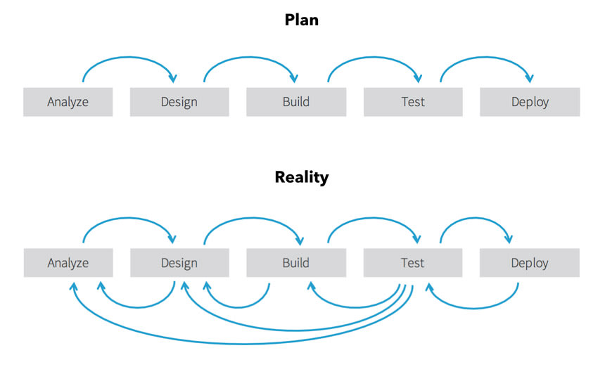 Plan vs reality in waterfall
