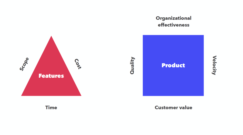 features and product Velocity