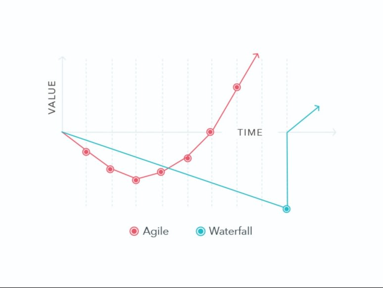 agile vs waterfall ATM