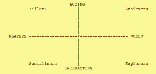 four player types 1