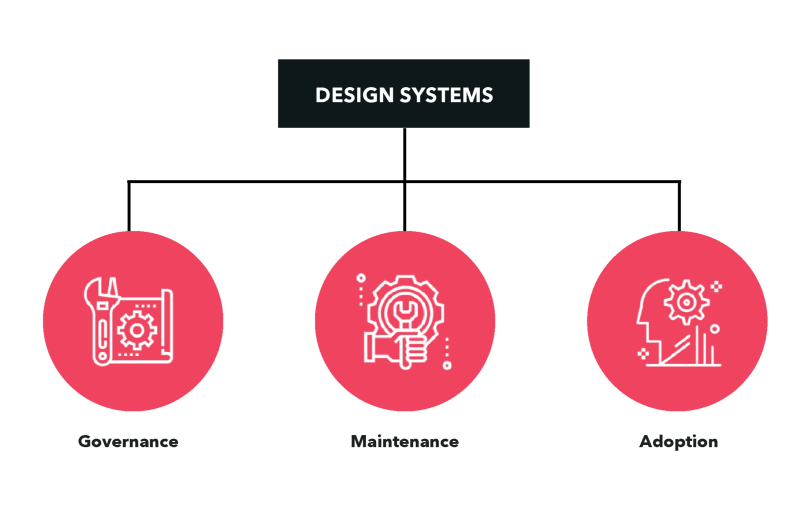 The 3 branches of design systems DS
