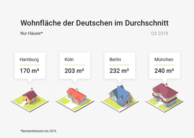 Quadratmetergröße Häuser