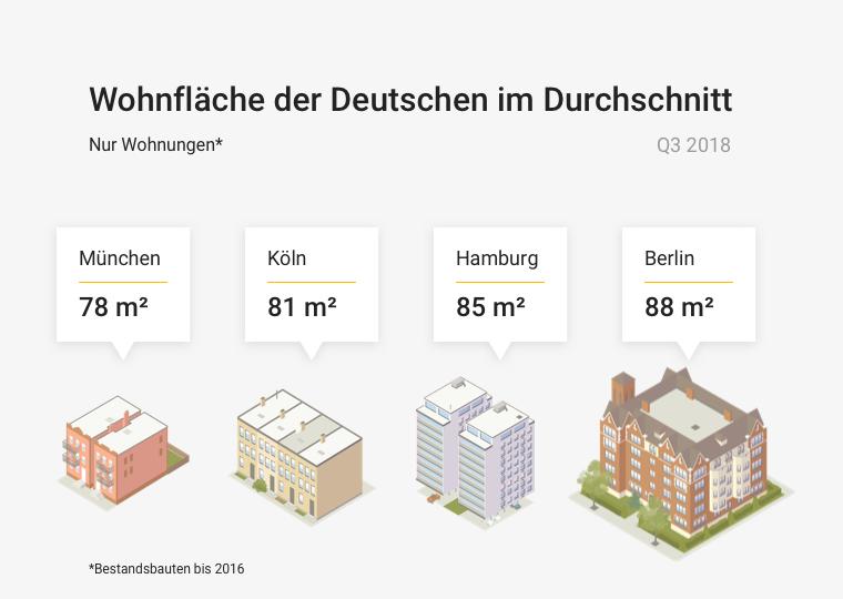 Quadratmetergröße Wohnungen