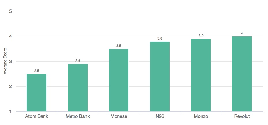 Average app score for challenger banks