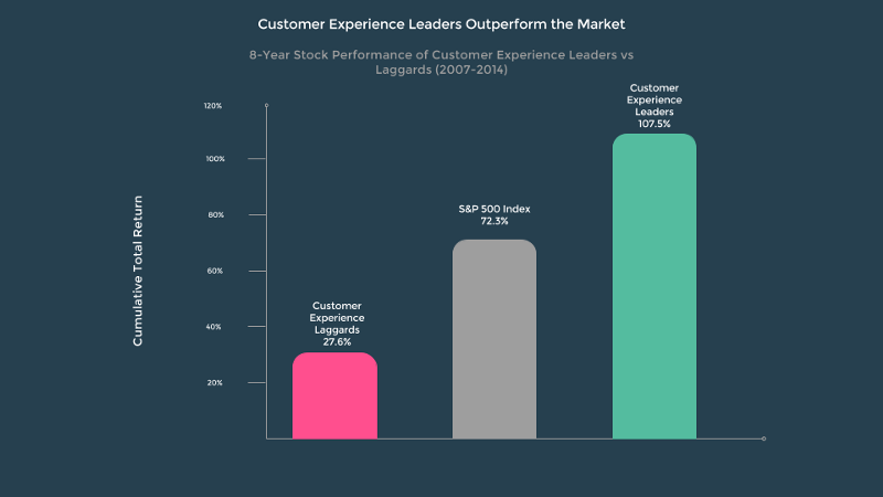Customer Experience Focused Companies Profits