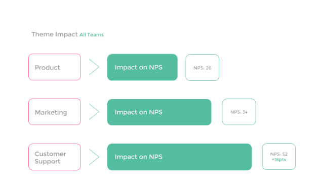 Team Impacts on NPS