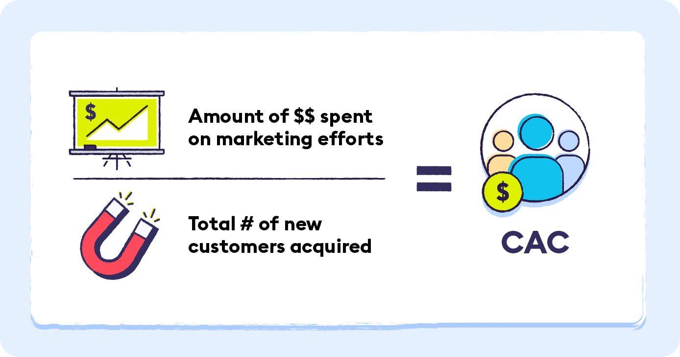 3-customer-acquisition-cost