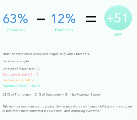 8803f0d13d0f The Net Promoter Score is a simple and straightforward metric that can be  shared throughout the company with every function and team.