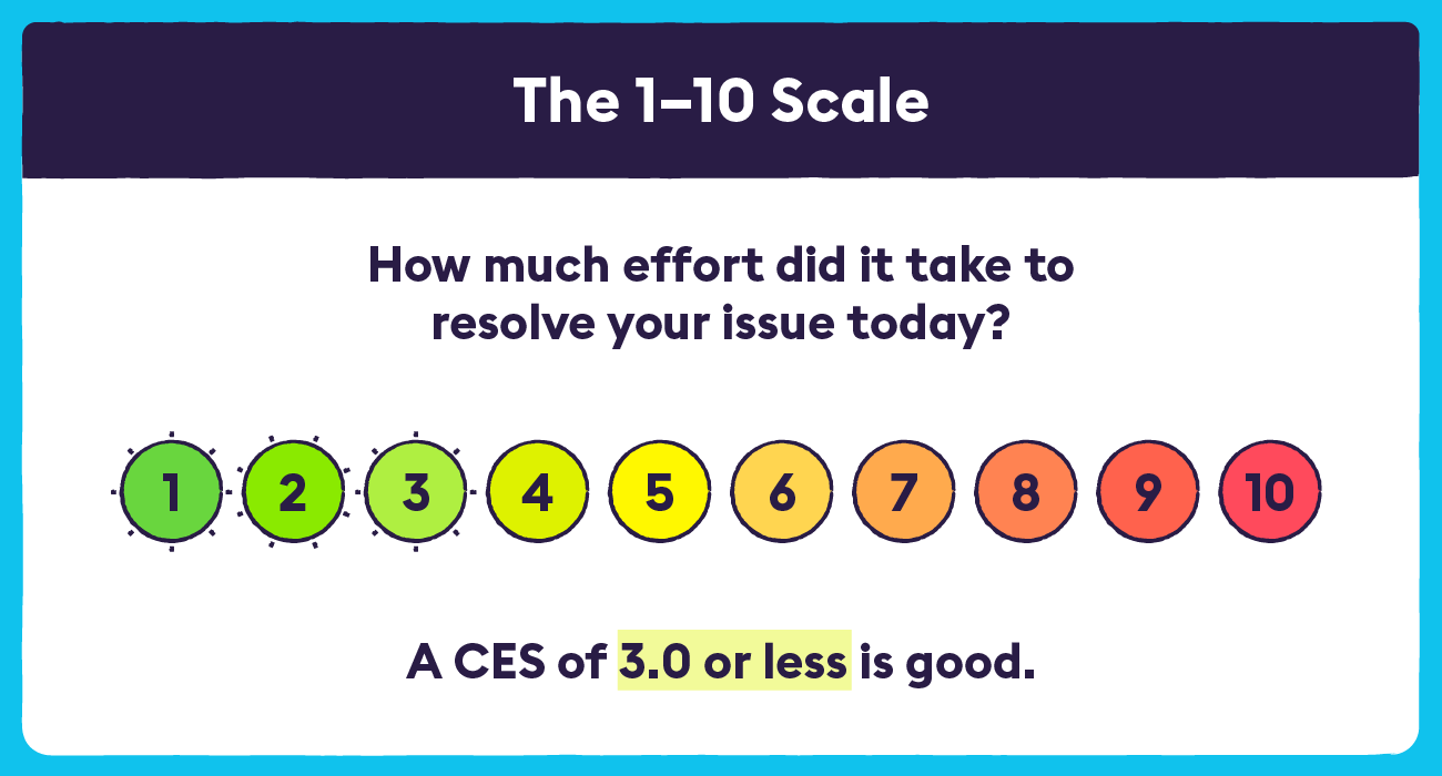 CES the 1-10 Scale