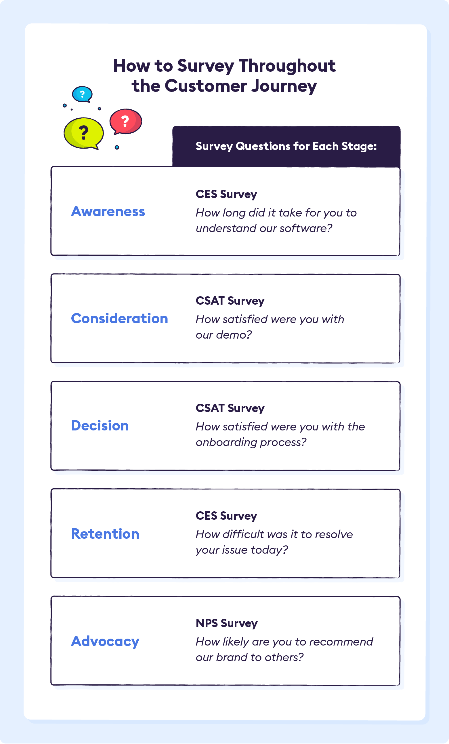 how-to-survey-throughout-the-customer-journey