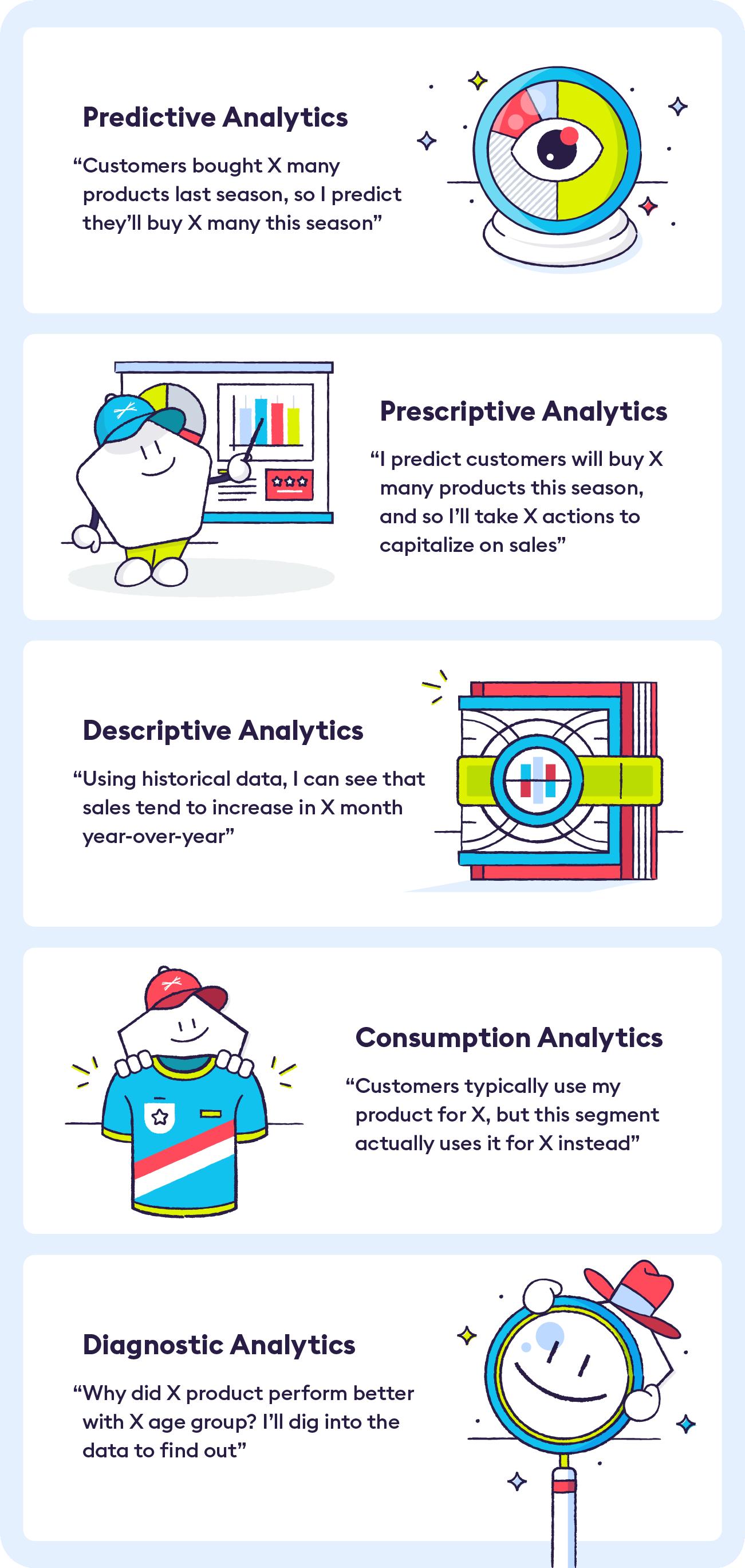 5-types of-customer-retention-analytics