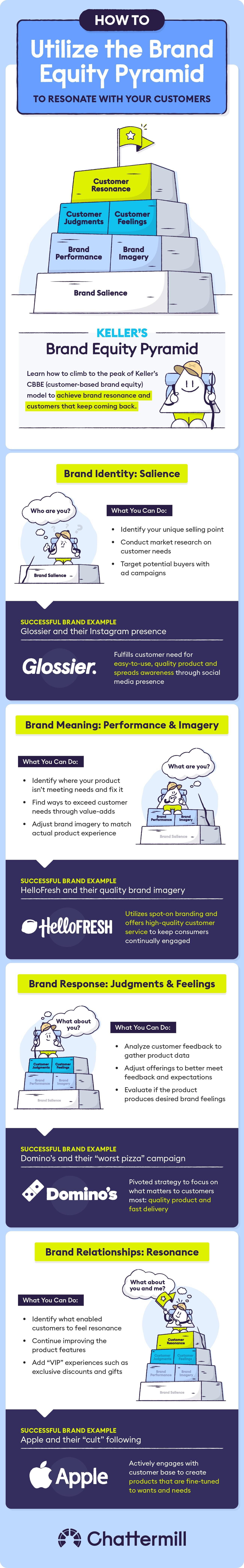 utilize-brand-equity-pyramid-ig