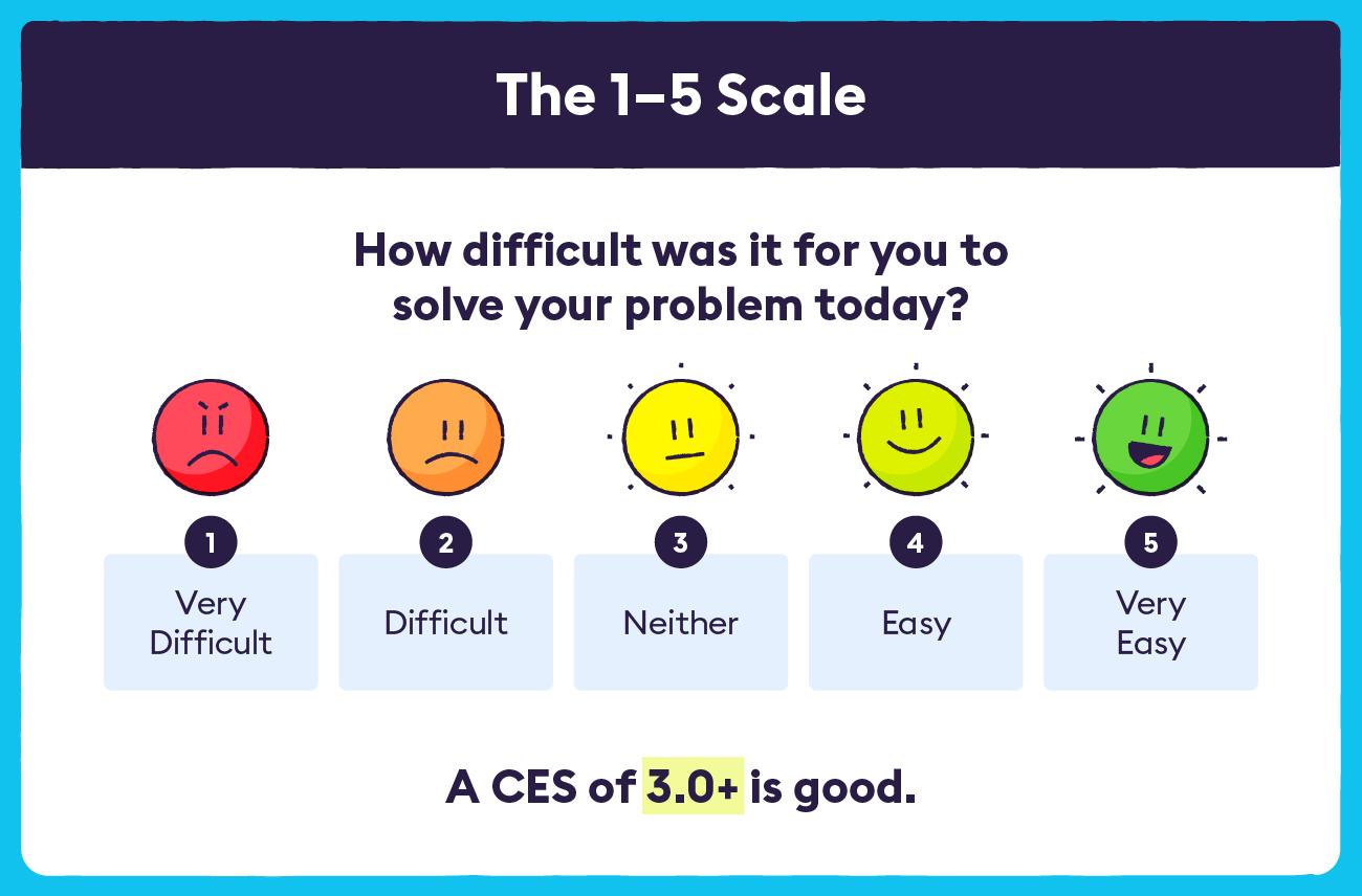 CES 1-5 Scale