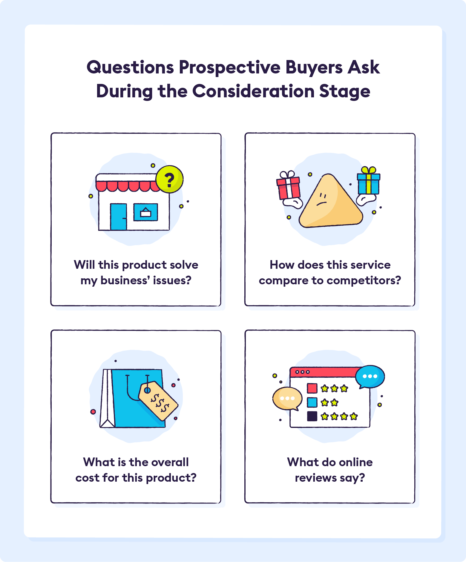 perspective-buyer-questions-to-ask-during-consideration-phase