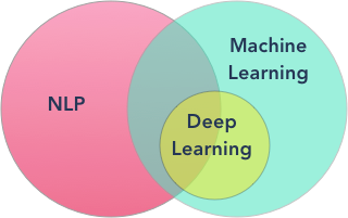 NLP, Machine Learning and Deep Learning Venn Diagram