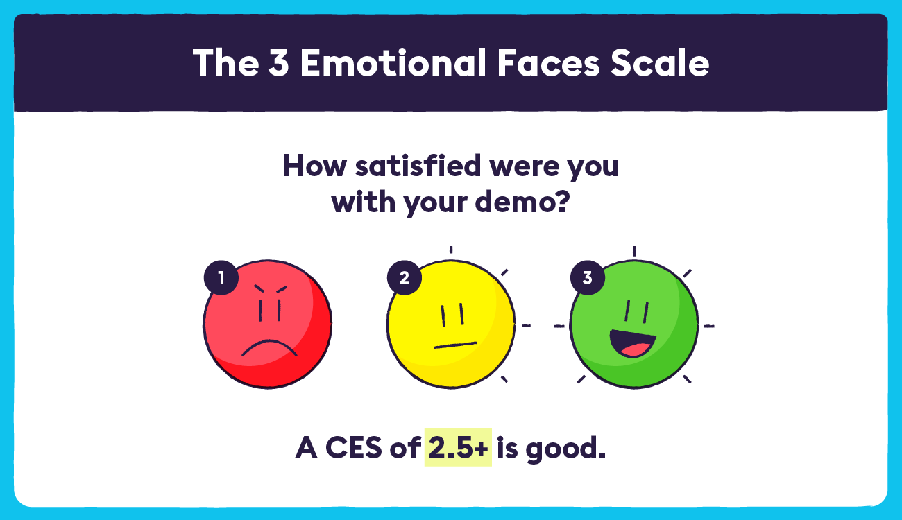 The 3 emotinoal faces scale