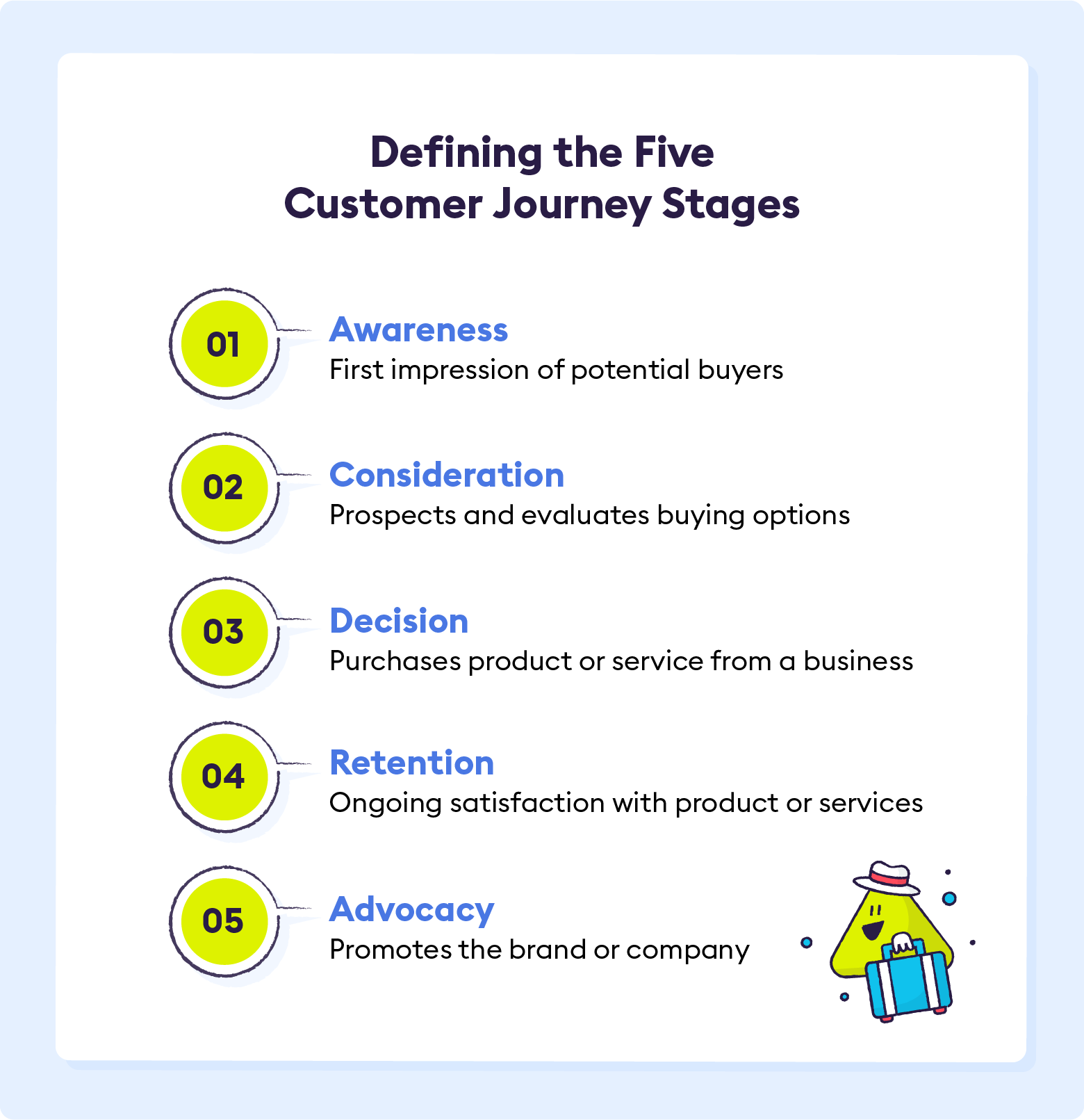 Defining the Five Customer Journey Stages