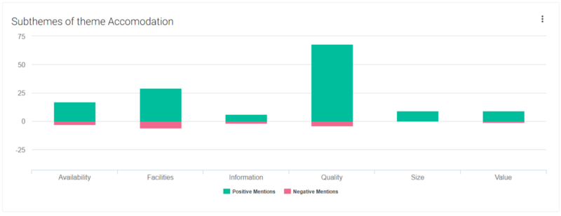 Theme Analytics for Customer Experience