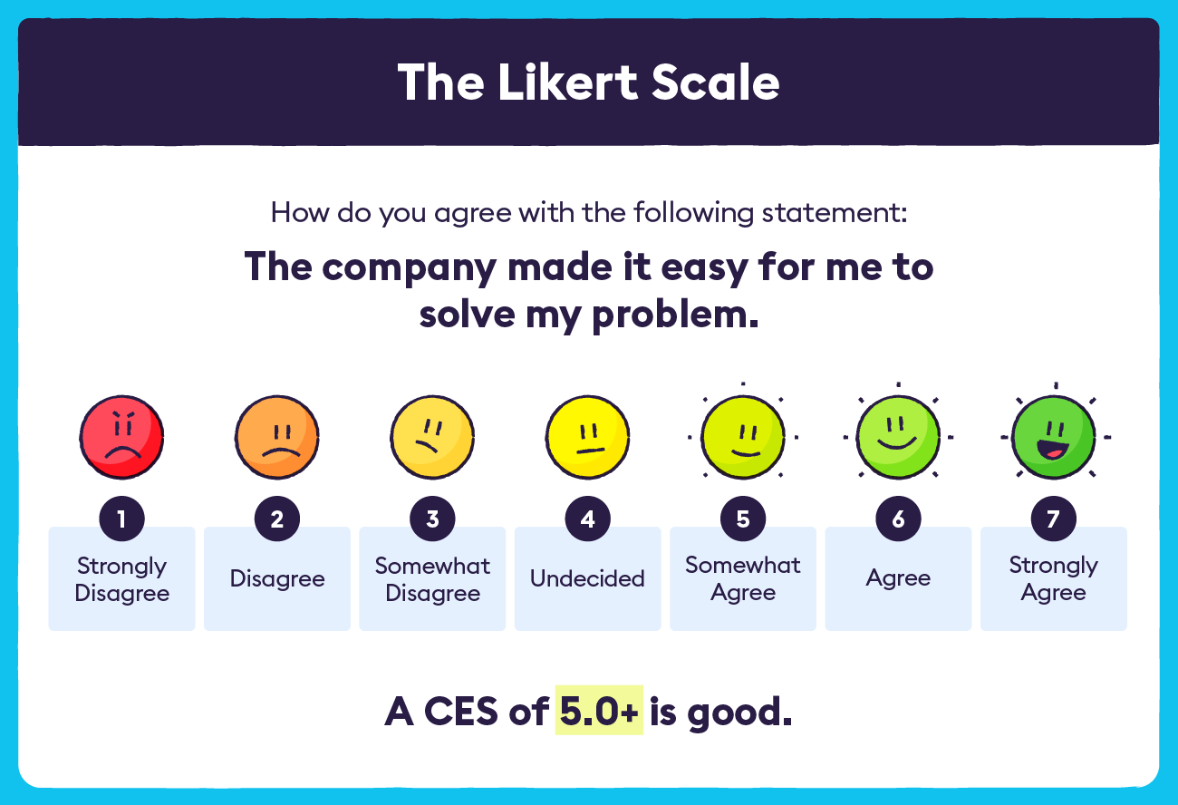The CES Linkert Scale