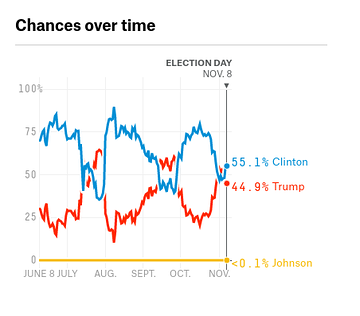 Trump chances over time