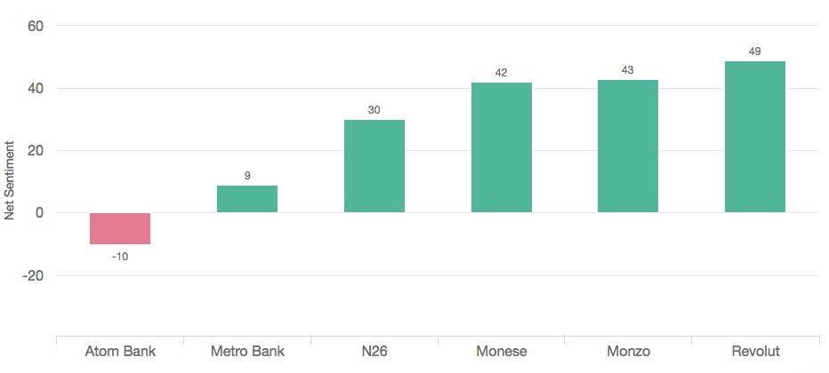 Net sentiment at challenger banks (transactions)