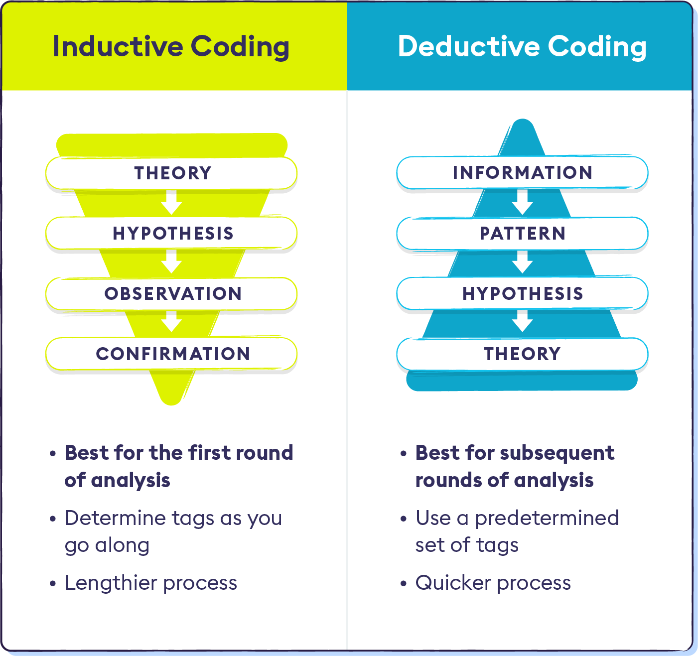 2-inductive-vs-deductive