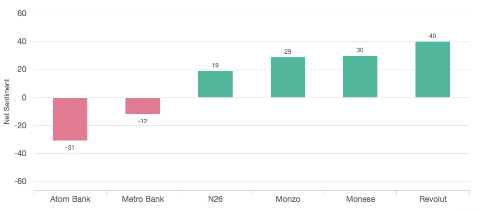Net sentiment scores for challenger banks (overall)