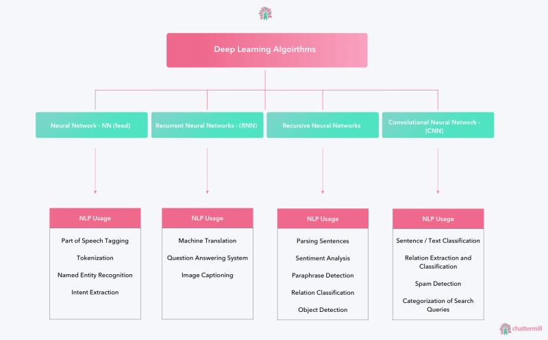 Deep Learning NLP Diagram