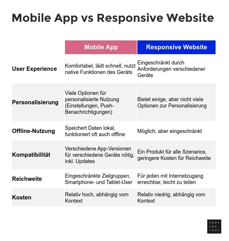 GER-Copy-of-Mobile-App-vs-Responsive-Website