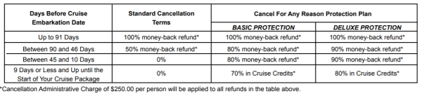 American Cruise Lines Cancellation Protection Chart