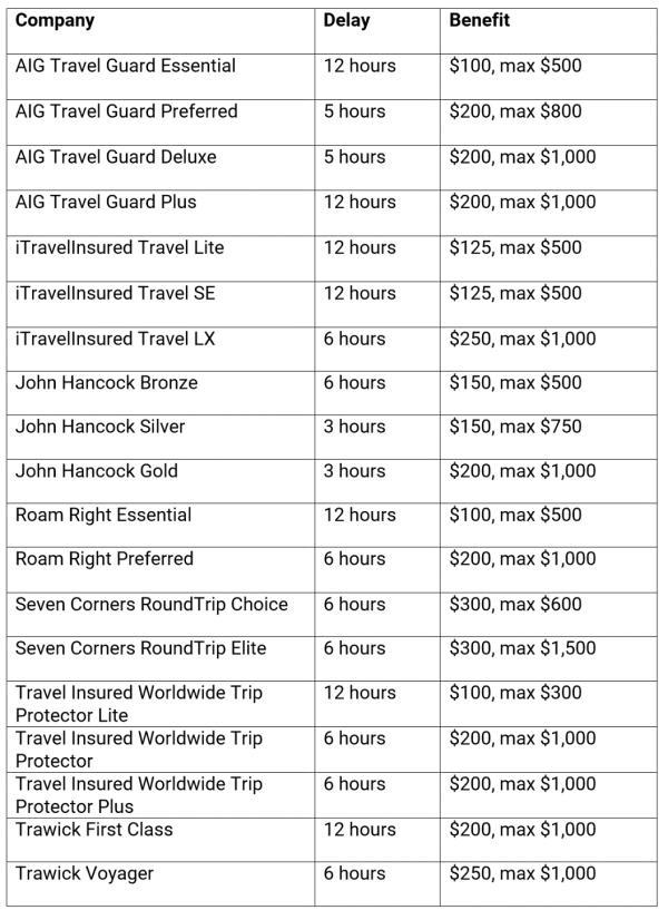 Travel Delay Blog Comparison
