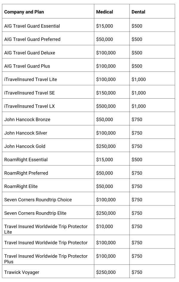 Dental Insurance Comparison