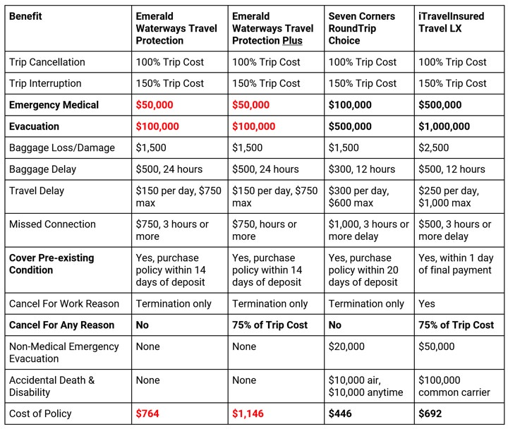 Emerald Waterways Comparison Chart