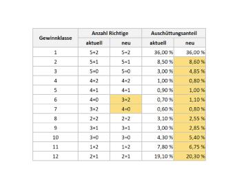 Tabelle mit dem neuen Gewinnplan für Eurojackpot 2022.
