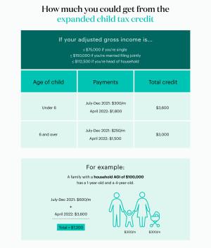 Child Tax Credit amounts