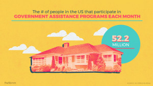 The number of people in the US that participate in government assistance programs each month: 52.2 million