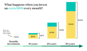 Compounding over 30 years