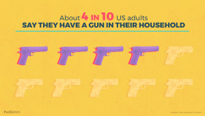 About 4 in 10 US adults say they have a gun in their household