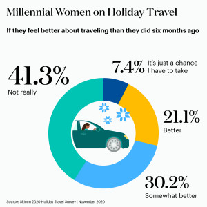 Millennial women say they don't really feel any better about traveling now than they did six months ago.