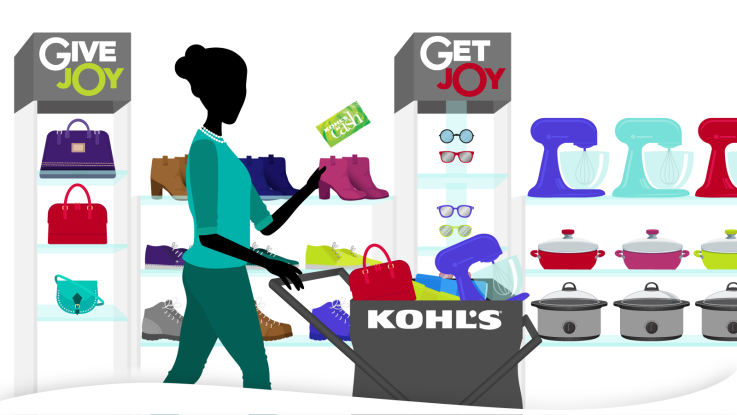 Kohl's Cash - How to not go broke