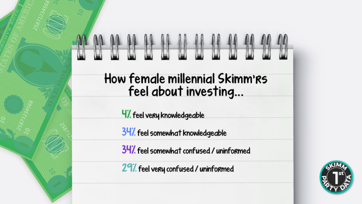 How female millenial Skimm'rs feel about investing infographic