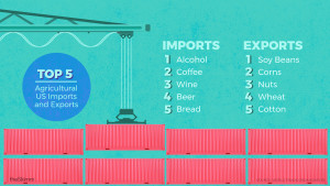 Top 5 Agricultural US Imports: Alcohol, Coffee, Wine, Beer and Bread. Top 5 Agricultural US Exports: Soy Beans, Corn, Nuts, Wheat and Cotton