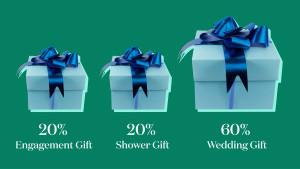 Wedding Gift Tip